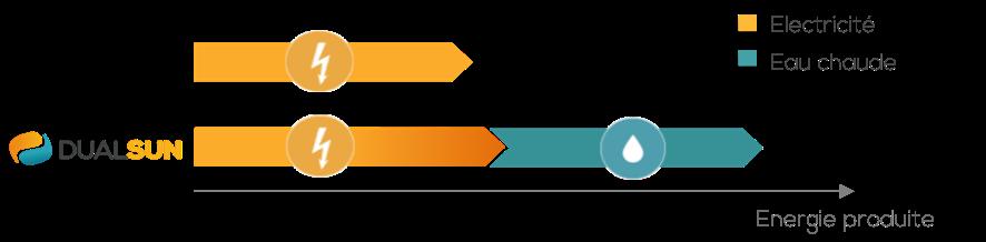 DualSun - comparaison PV - horizontal - Mai 2014