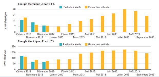 Monitoring Graphique production énergie