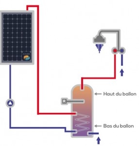 Schéma de configuration de l'installation DualSun
