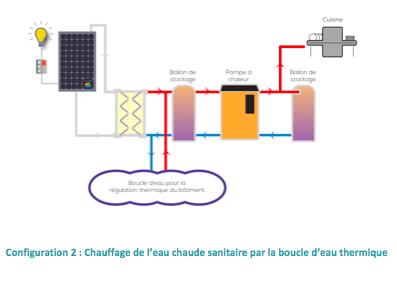 DualSun sur Challenger - Chauffage de l'eau chaude sanitaire par la boucle d'eau thermique