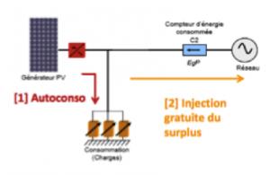 Schéma d'autoconsommation totale de l'électricité photovoltaique