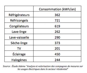 Etude Ademe analyse et valorisation des campagnes de mesures sur les usages electriques dans le secteur residentiel