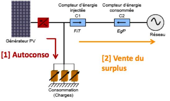 Schéma d'autoconsommation et vente du surplus d'électricité photovoltaique