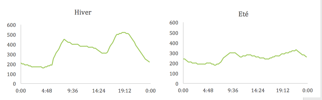 consommation moyenne en électricité des ménages en France