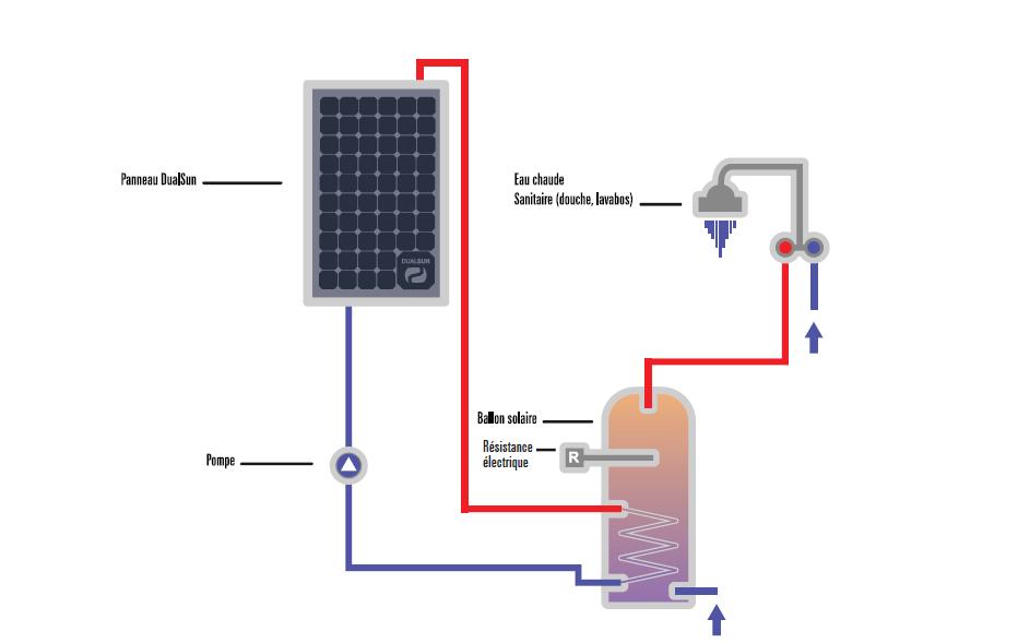 Installation solaire hybride dans le puy de d me et vente de l 39 lectricit - Panneaux solaires hybrides ...