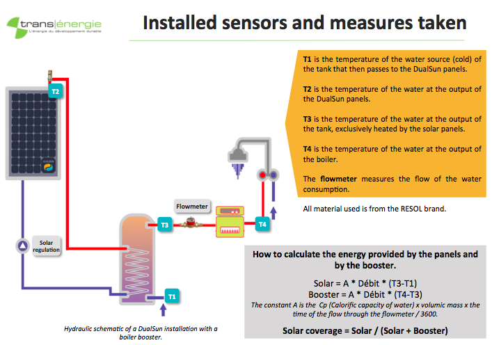 Installed sensors and measures