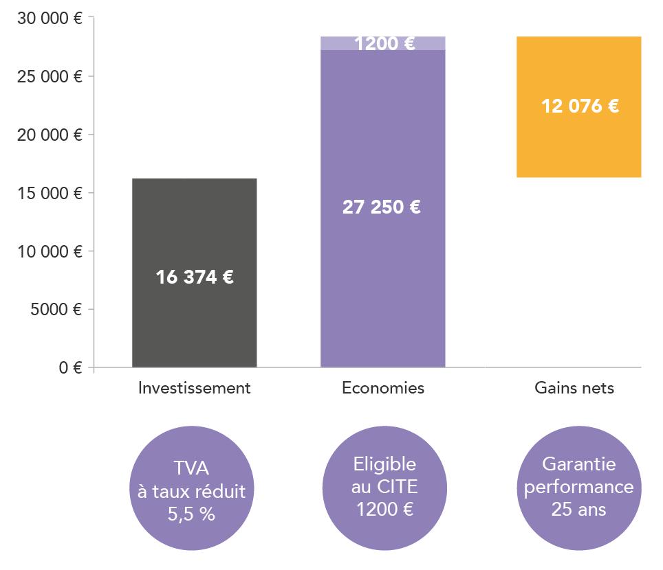DualSun-ACPSD-Toulouse-Economies