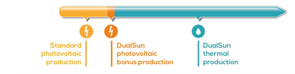 DualSun-EN-comparaisonPV