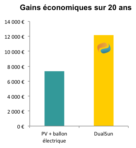 gains economique dualsun