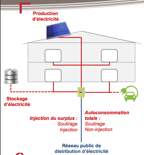 autoproduction-maison-individuelle