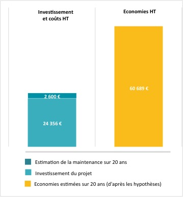 investissement vs economie 20 ans